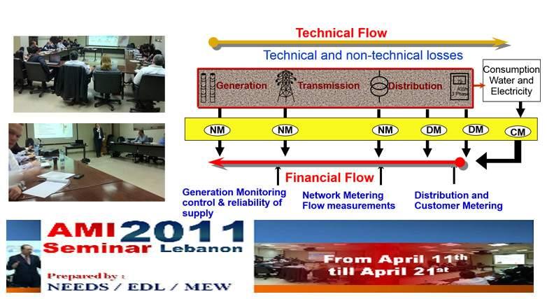 Advanced Metering Infrastructure – NEEDS